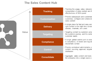 Why Smart Sales Organizations are Building Sales Content Hubs