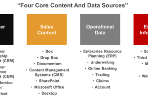 Leveraging your existing sales data, content and information assets to enable growth