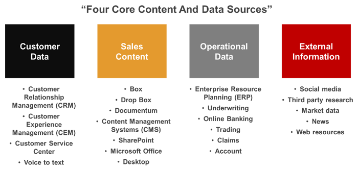 Leveraging your existing sales data, content and information ...